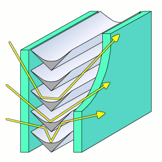 Diagram of integrated symmetric profiles