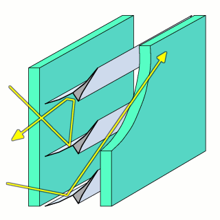 Diagram of integrated asymmetric profiles